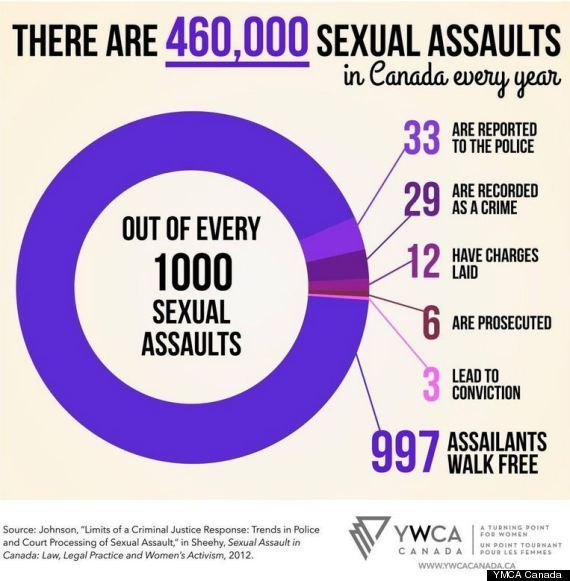 stats sexual-assault-canada-570